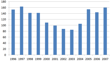 CHL Holder Convictions in Texas By Year