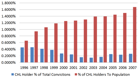 Percent of Total Convictions by CHL Holders